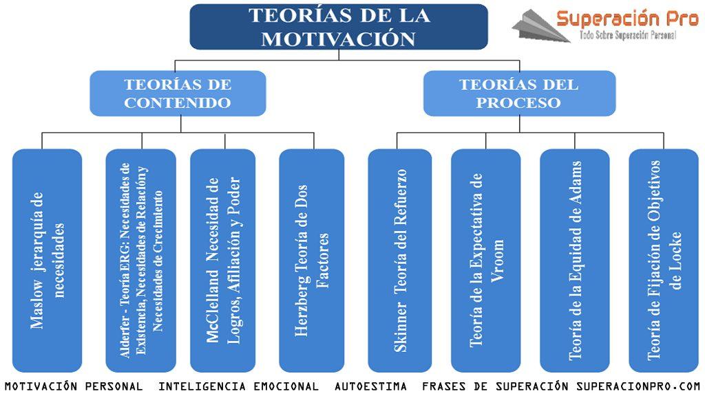 Superacionpro Conceptos Definiciones Teorías Y Tips